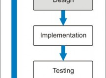 What You Should Expect from a Good Software Development Project
