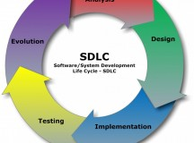 Steps Involved in The Life Cycle of a Software Development