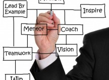 Types and Benefits of Business Coaching for Improved Productivity, Strategy and Profitability