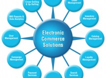 E-Commerce The Right Way
