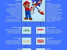 The Evolving Scale Of Gaming [Infographic]
