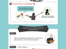 Making A Personal Injury Claim [Infographic]
