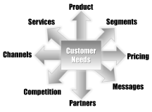 General Customer Needs when Selling