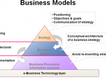 Basic Elements of an E-business Model
