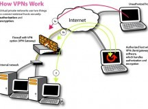 VPN-Introduction to Virtual Private Networks and Reviews of the Top 3 Services