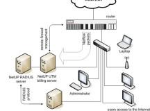 RADIUS Servers and Utilities for Administration of the RADIUS Daemon