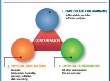Contamination Extermination