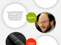 Fashion Revolution: The History of Chanel [Infographic]