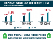 Responsive Web Design Trends in 2015 [Infographic]