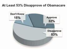 The Dark Sides of Obamacare