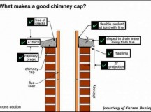 Common Causes for Chimney Leaks
