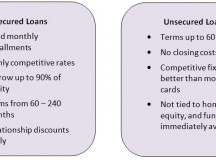 Secured vs. Unsecured Lending: The Key Considerations