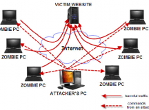 How To Protect Your Business Against DDoS attacks