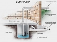 Understanding How a Sump Pump Works