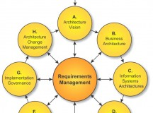 What is The Open Group Architecture Framework?