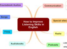 12 Ways to Improve English Communication Skills