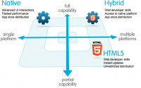 Are Hybrid Mobile Apps The Future Of Mobile Development?