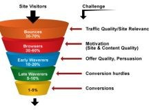 How to Build an Efficient Conversion Funnel