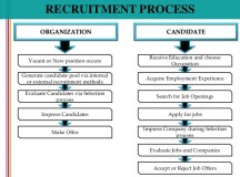 Can Project Management Improve the Recruitment Processes?