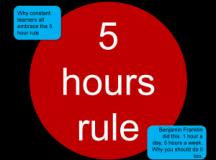 Franklin's '5-Hour Rule': How That Will Work for the Entrepreneur?