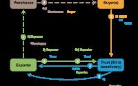 Asset Based Lending Explained