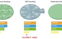 When is the Right Time to Move to VPS Hosting from Shared Hosting?