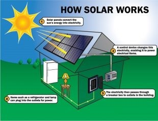 Features and Benefits of Solar Inverters