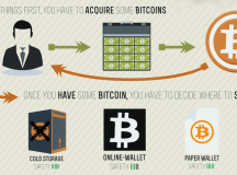 How to Buy Bitcoin?