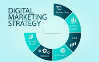 Steps to Create a Strong Digital Marketing Strategy