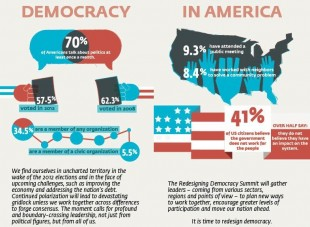Why Democracy is More Important Than Ever