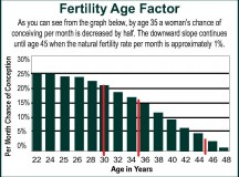Is there a Best Age to Get Pregnant?