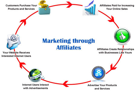 Affiliate Marketing Programs,best affiliate marketing programs,amazon affiliate marketing program,affiliate marketing programs for beginners,affiliate marketing programs for facebook,what is the best affiliate marketing program,digital marketing affiliate programs