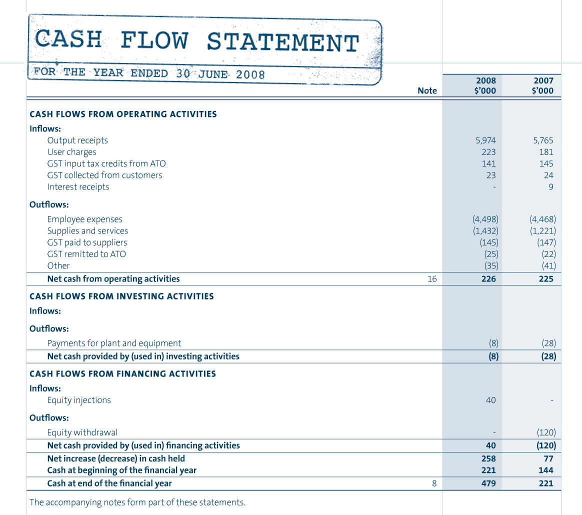 Cash Flow Statement QampA  AccountingCoach