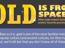 Gold [Infographic]