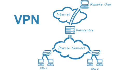 Why A Vpn Should Be Your Best Friend Infographic
