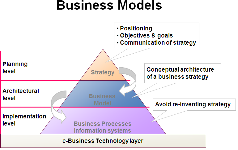 explain the interactions of business and Customer relationship management is the strongest and the most efficient approach in maintaining and creating relationships with customers customer relationship management is not only pure business but also ideate strong personal bonding within people development of this type of bonding drives the.