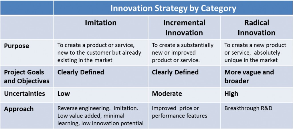 innovation strategy essay This sample innovation as a strategy in network markets research paper is published for educational and informational purposes only free research papers are not written by our writers, they are contributed by users, so we are not responsible for the content of this free sample paper if you want to buy a high quality research paper on any topic at affordable price please use custom research.