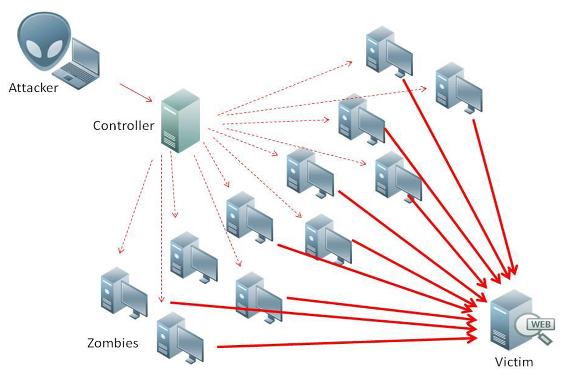 ddos attack Securing the internet of things should become a major priority now that an army of compromised devices – perhaps 1 million strong - has swamped one of the industry's top ddos protection services.