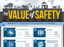 The Value of Safety [Infographic]