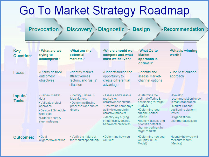 Create a Well Developed Go-To-Market Strategy for ...