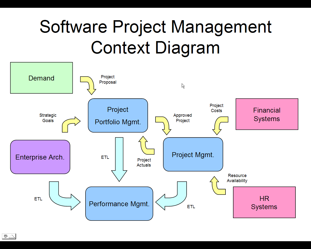 project management softwares Easy project management software for timeline, calendar, gantt chart, pert chart, matrix, scheme drawings with abundant examples and templates, free download.