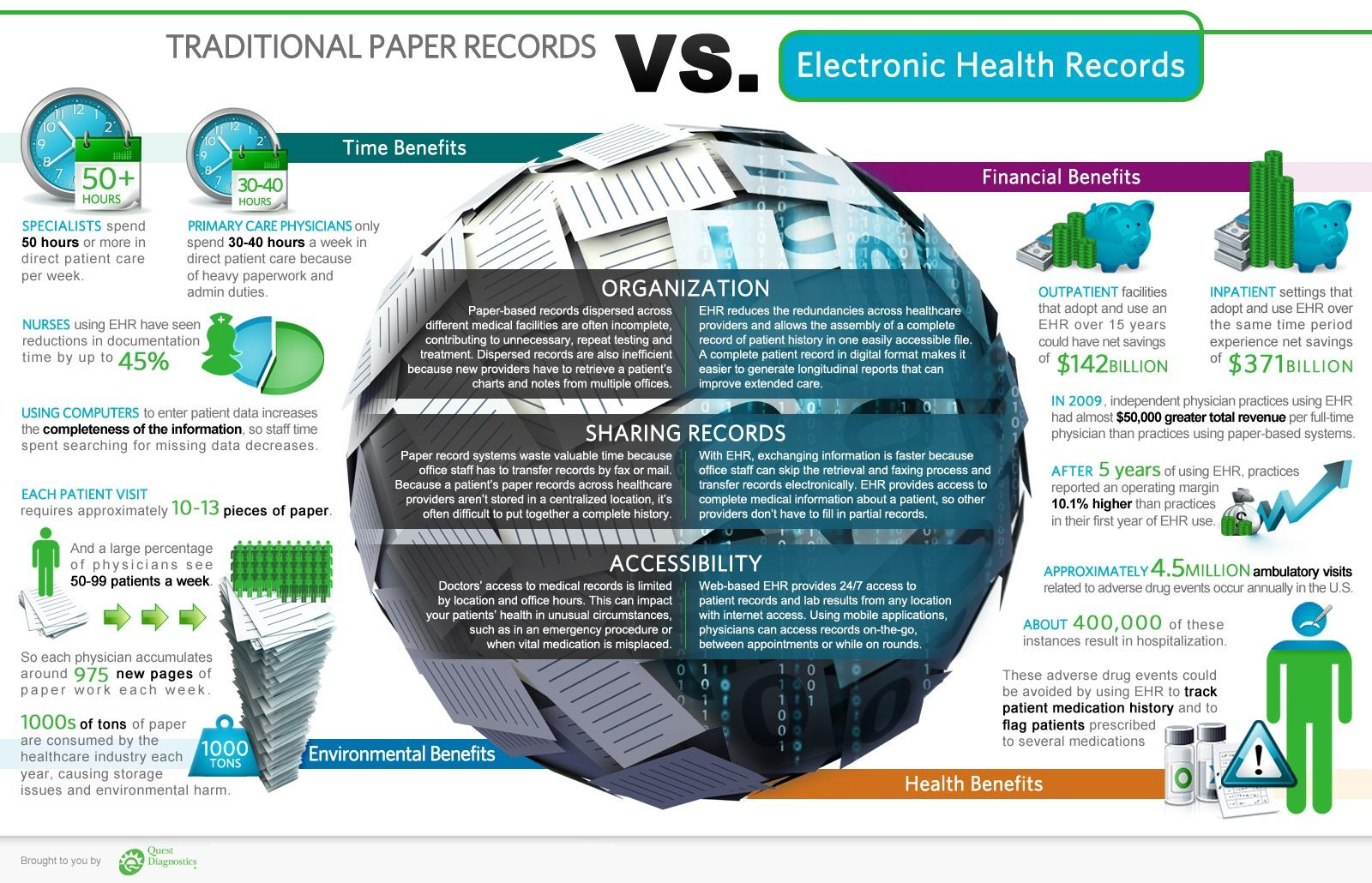 electronic health information management Development of the electronic health record a definition of electronic health records and an overview of their health information and management systems.
