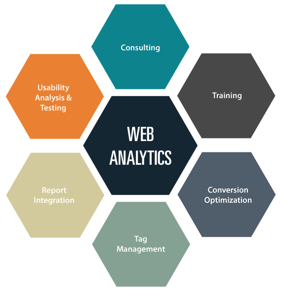 analystics analysis Top free data analysis software: list of 41+ top free data analysis softwaredata analysis is the process of inspecting, cleaning, transforming, and modeling data with the goal of discovering useful information, suggesting conclusions, and supporting decision making orange data mining, r software.