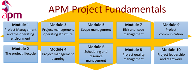 How The APM Project Management Qualification (PMQ) Can Benefit You