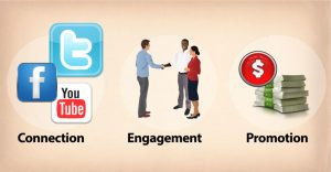 How To Turn Your Business Productivity Through Latest Social Media Sites