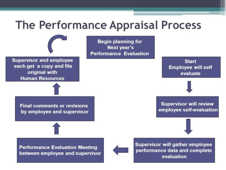 performance appraisal and hr data This employee evaluation form is designed to provide a comprehensive annual review the template includes sections for measurable objectives that can be weighted and evaluated with follow-up notes.