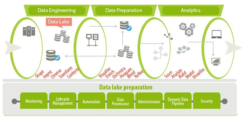 Data_Lake