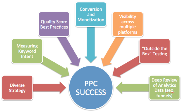 PPC-benefits