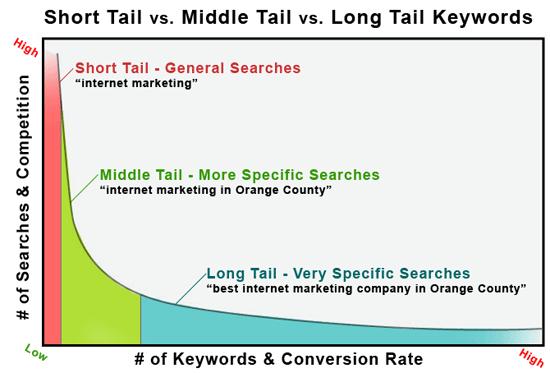 https://lerablog.org/wp-content/uploads/2017/12/long-tail-keywords-graph