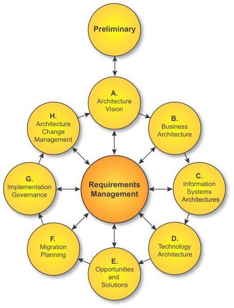 Essential benefits of TOGAF certification